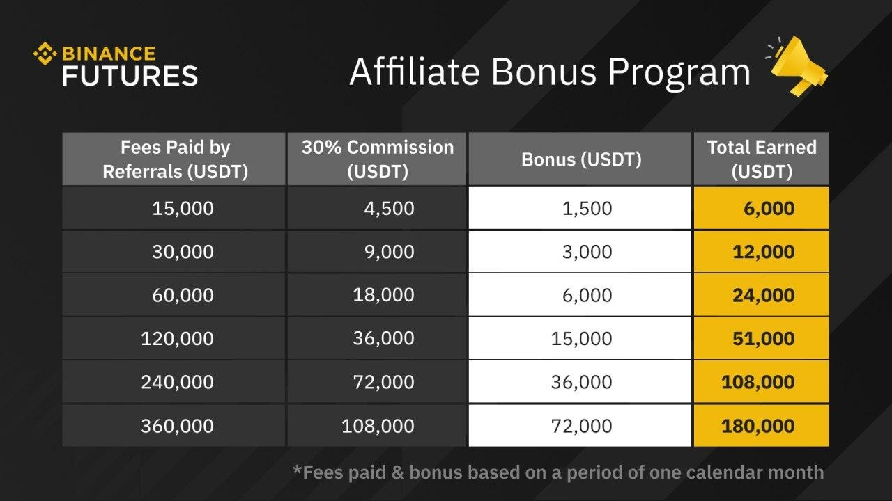 Binance Futures Affiliate Bonus Program - 72,000 USDT