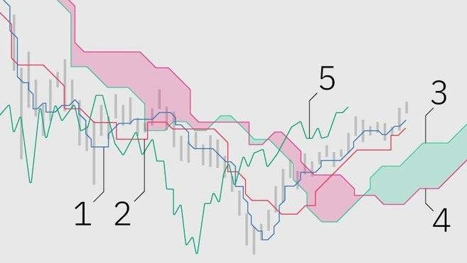 How to Use Ichimoku Clouds in Binance Trading
